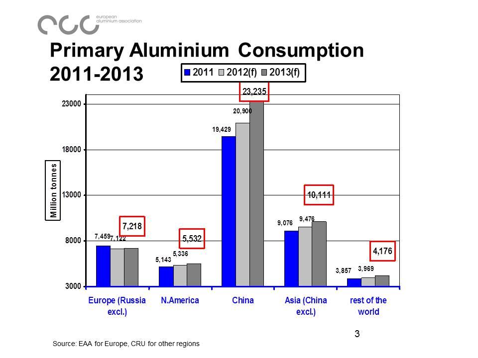aluminium consumption
