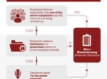 iBusiness Blog - biz What-Is-Whistle-Blowing-Taylor-Rose-Infographic