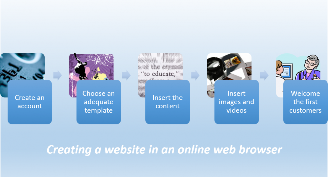 Advantages and Disadvantages of creating a website with a website builder