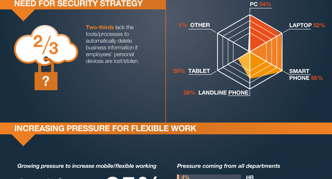 INFOGRAPHIC: The State of Global Workplace Mobility