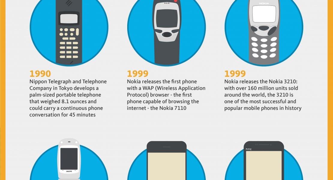 [INFOGRAPHIC] The Evolution of Mobile Phones