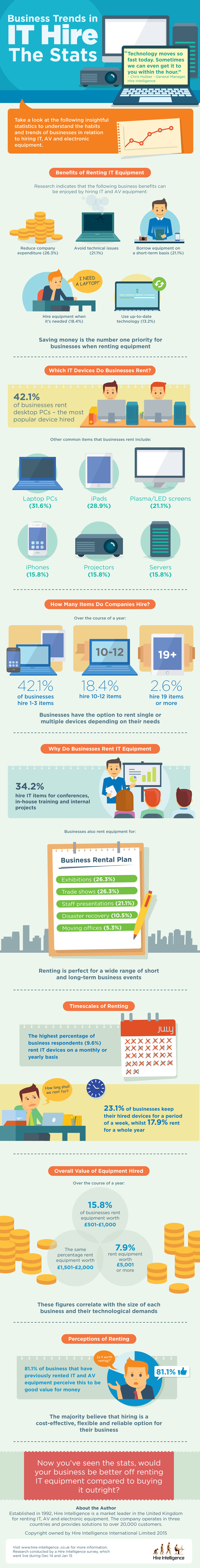 [INFOGRAPHIC] Business Trends in IT Hire
