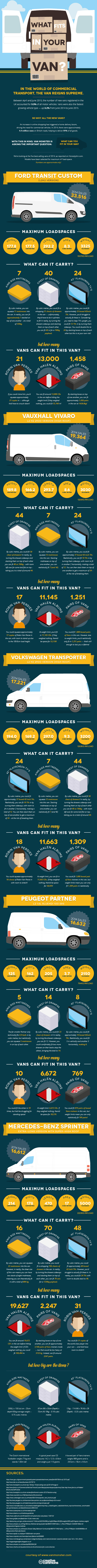 INFOGRAPHIC: What Fits In Your Van?