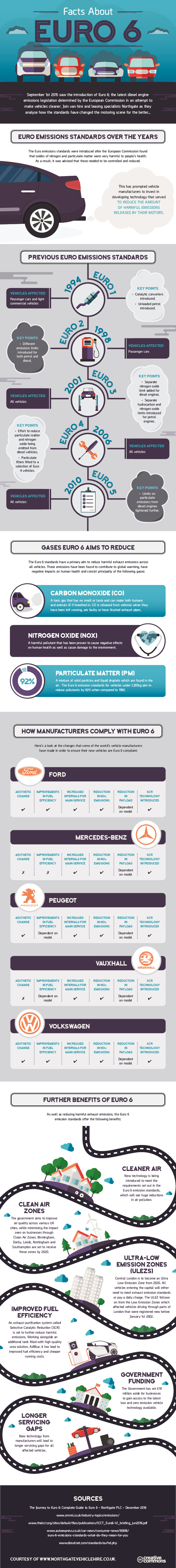 Company Car Emissions: Facts About Euro 6